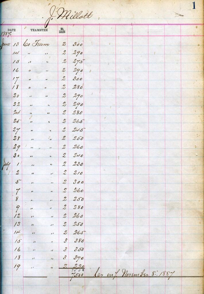 Account Book, Coal, Sharon Valley Iron Co., 1887-1892. - Sharon Historical Society